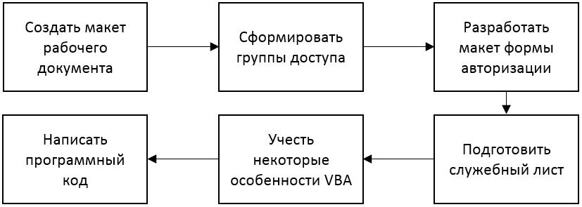 Авторизация на VBA: алгоритм