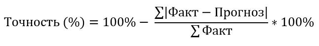 Анализ прошлых периодов: точность