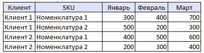 Столбцы в строки: таблица для примера