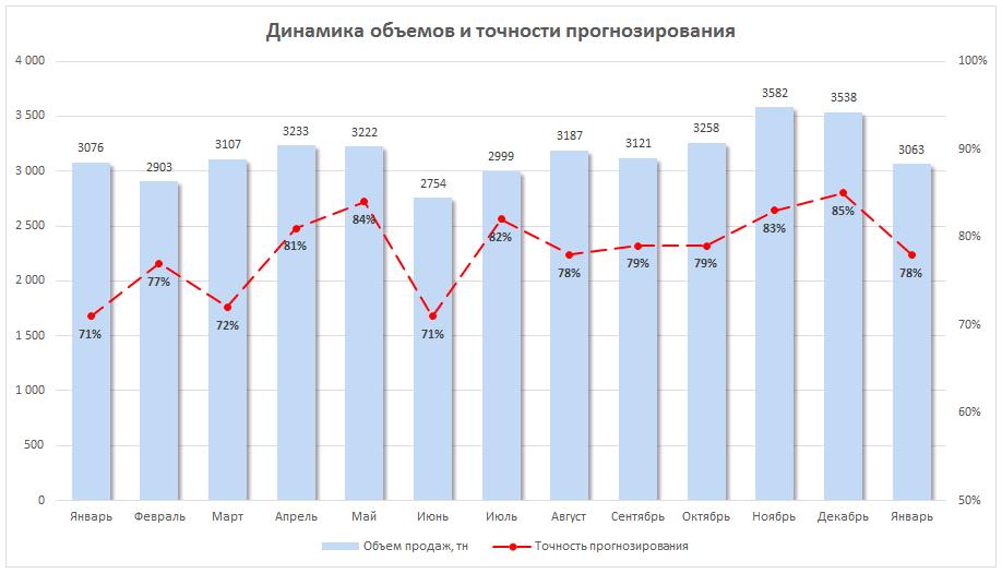 Визуализация данных: диаграмма продаж