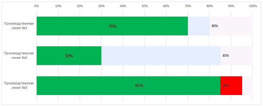 Визуализация данных: диаграмма загруженности
