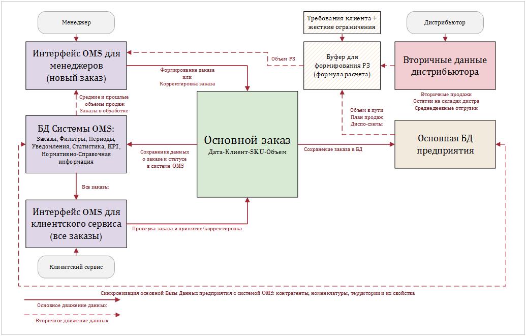 OMS, система управления заказами: схема работы
