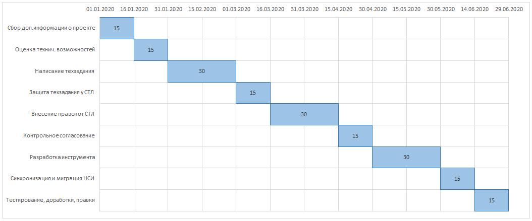 Визуализация данных: диаграмма Гантта