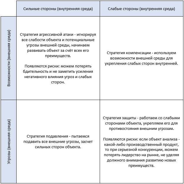 SWOT-анализ, матрица стратегий