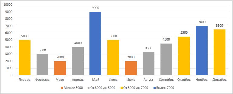 Условное форматирование диаграммы с помощью дополнительной таблицы