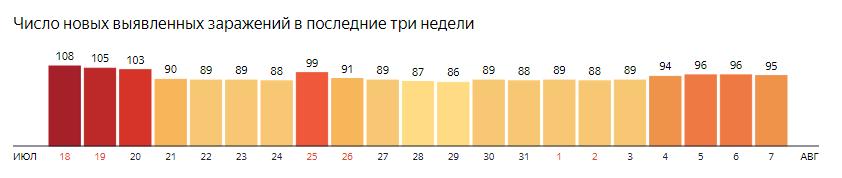 Условное форматирование: диаграмма Yandex